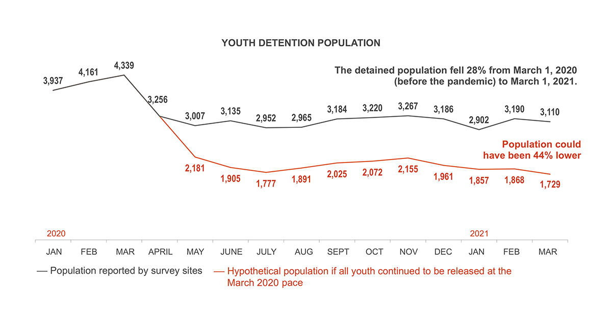 Youth Detention Population (Jan. 1, 2020–March 1, 2021)