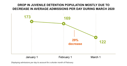 Drop in Juvenile Detention Population Mostly Due to Decrease in Average Admissions Per Day During March 2020