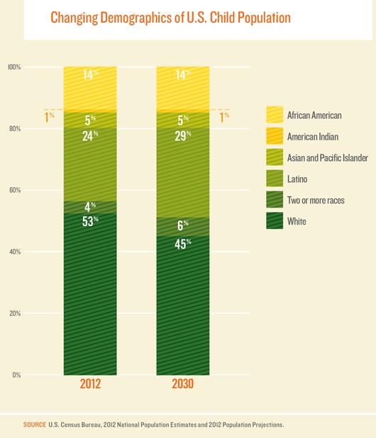 Changing Demographics of U.S. Child Population