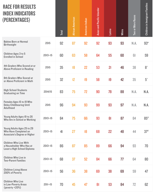 Racial and Ethnic Disparities Among Children in America - Table 2: Race for Results Index Indicators