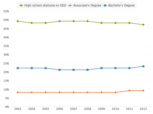 Education Attainment Levels for 25- to 34-Year-Olds