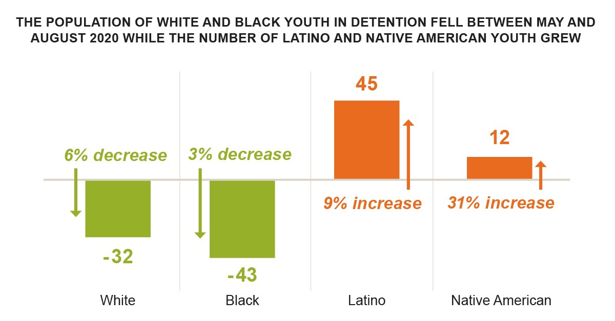 Population of white and black youth in detention fell between May and August 2020 while the number of Latino and Native American youth grew