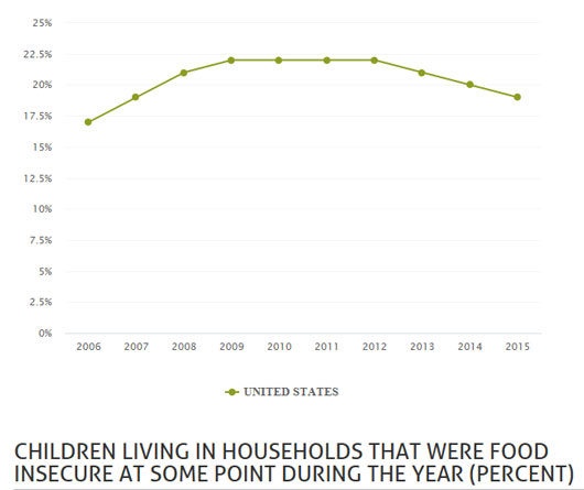 Children living in households that were food insecure