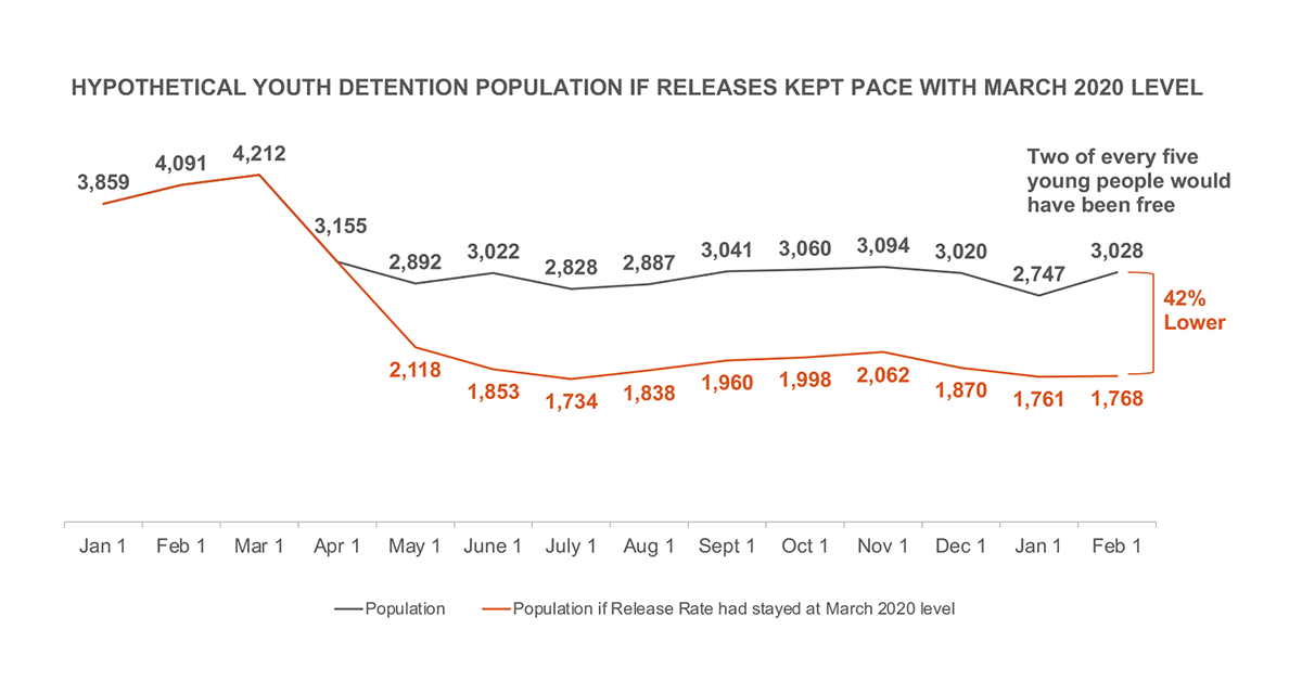 Hypothetical youth detention population if releases kept pace with March 2020 level
