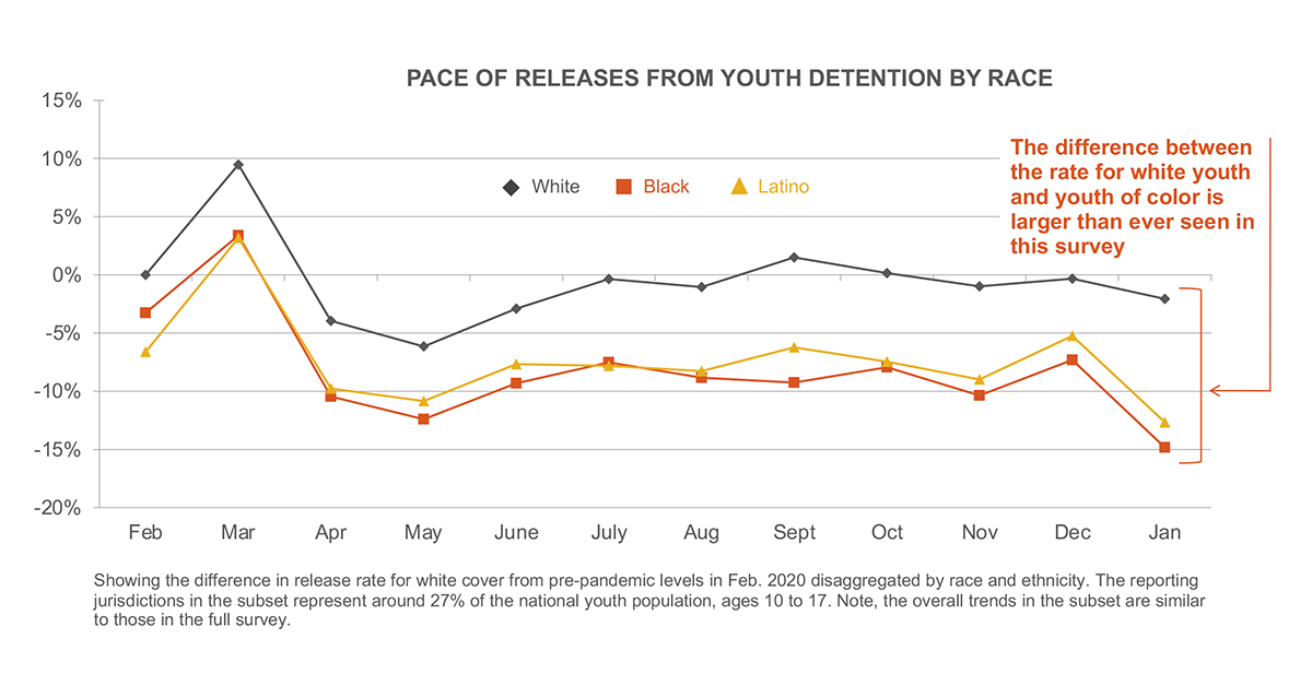 Pace of releases from youth detention by race