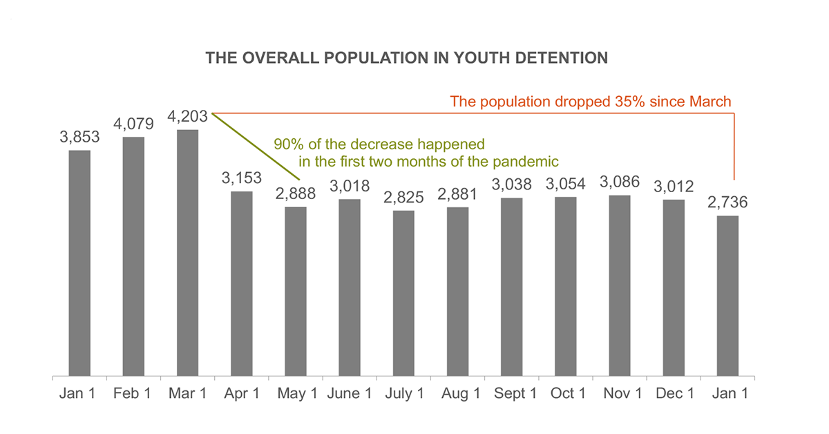 The Overall Population in Youth Detention (Jan 2020–Jan 2021)