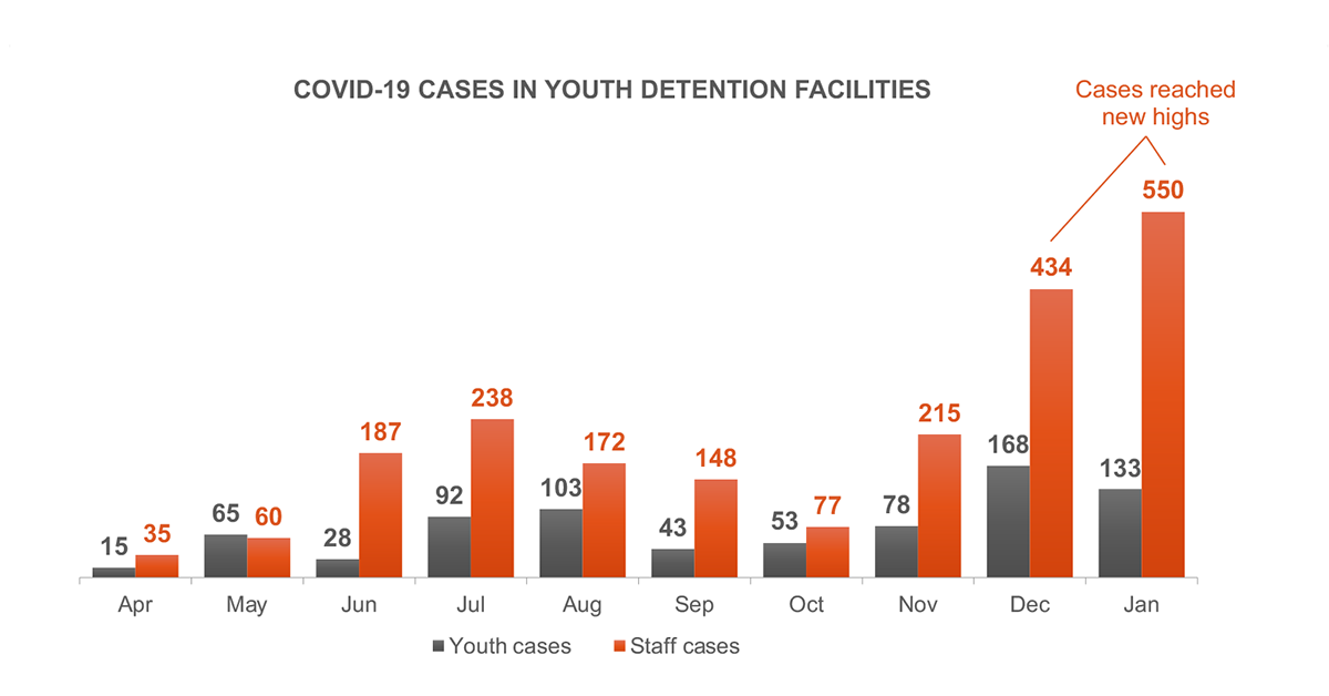 COVID-19 Cases in Youth Detention Facilities (April 2020–Jan 2021)