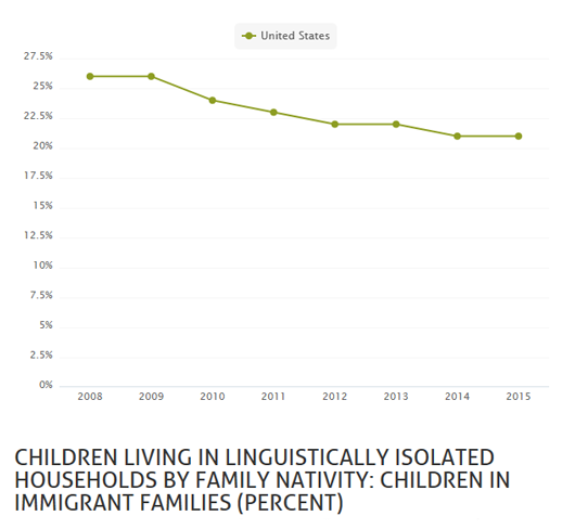 Children in Immigrant Families Living in Linguistically Isolated Households