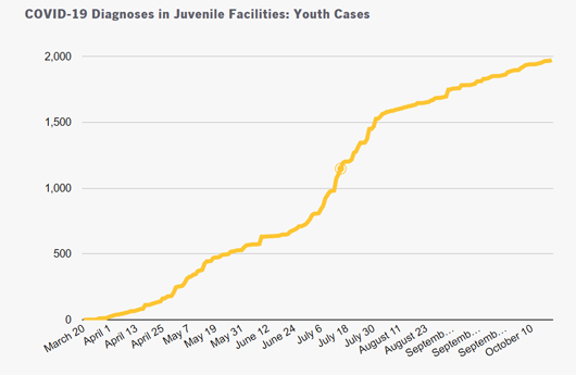 Youth with COVID-19 diagnoses in juvenile facilities