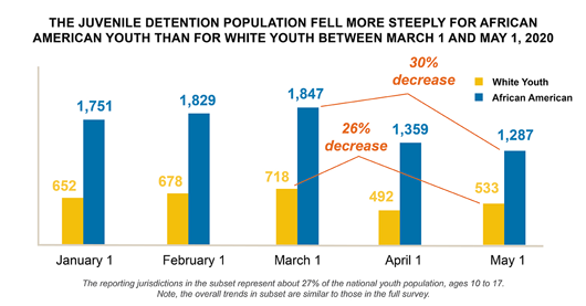 The juvenile justice population fell more steeply for African American youth than for white