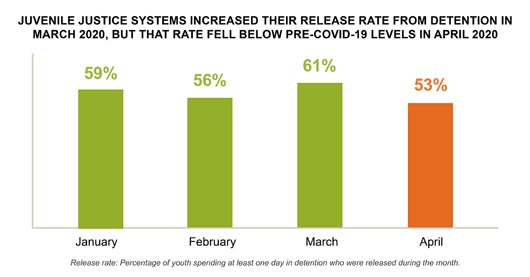 Juvenile justice systems increased their release rates from detention in March 2020