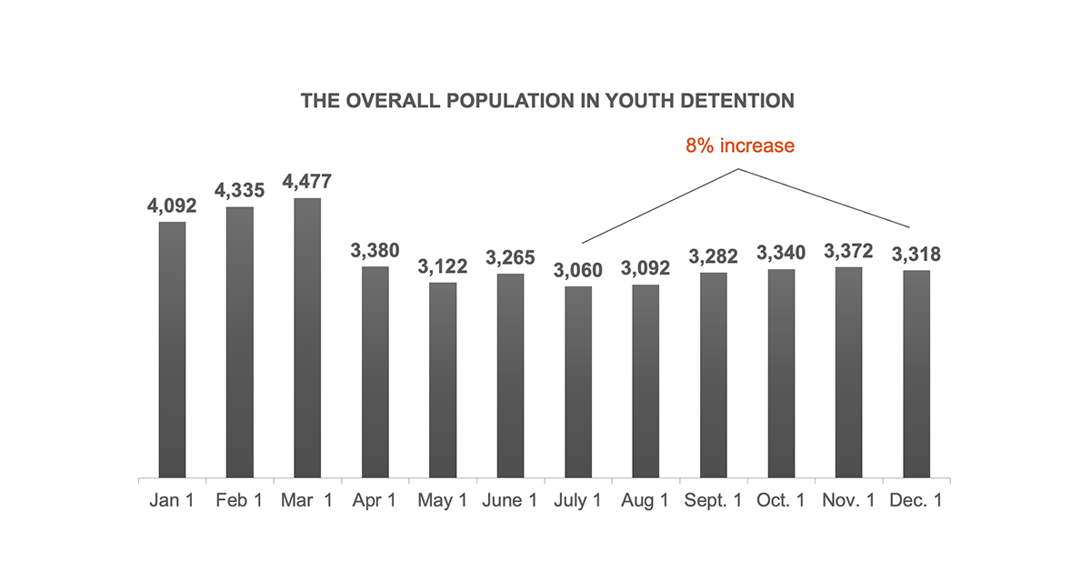 The overall population in youth detention