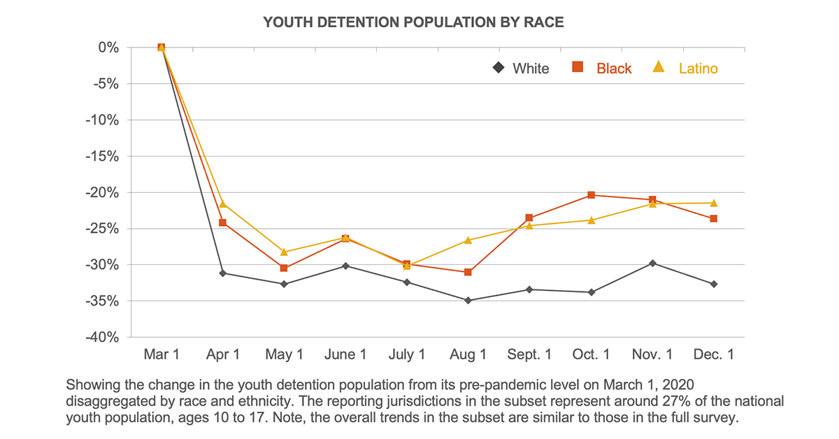 Youth detention population by race