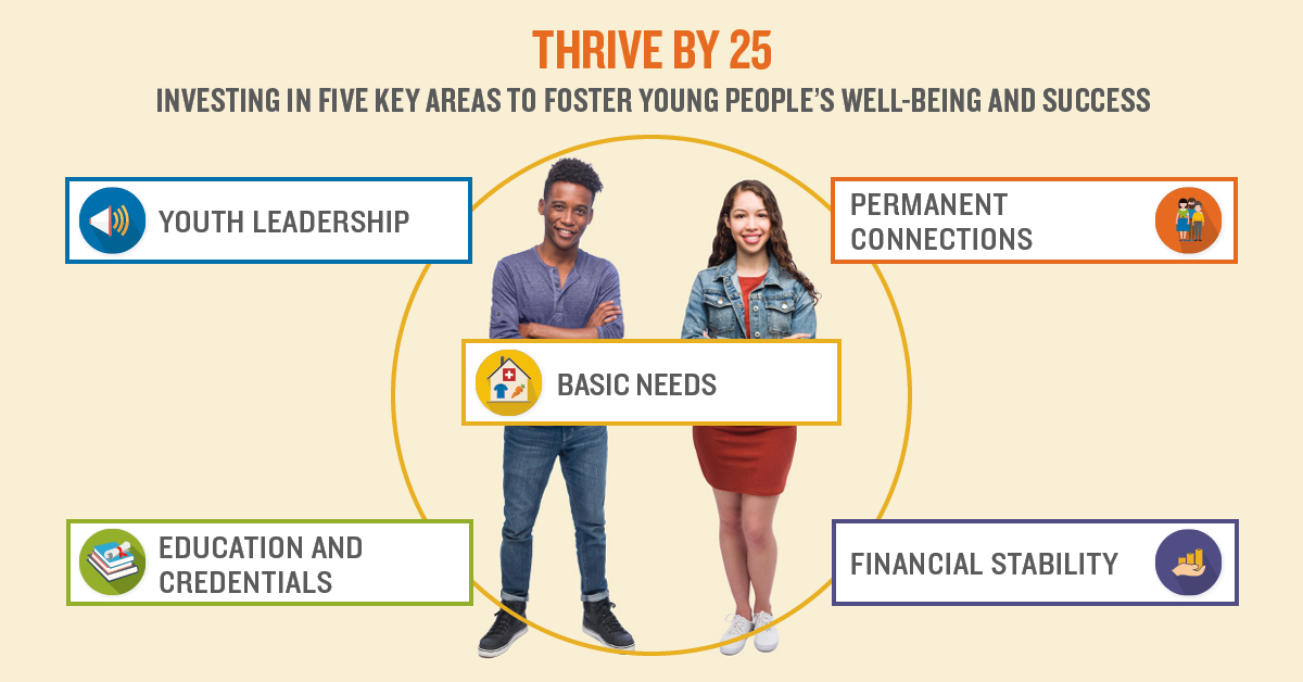Investing in five key areas to foster young people's well-being and success