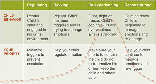 Stages of Behavior (The Four Rs)
