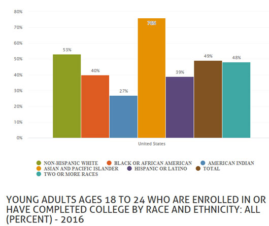 Disparities by race for youth ages 18 to 24 who are enrolled in or completed college