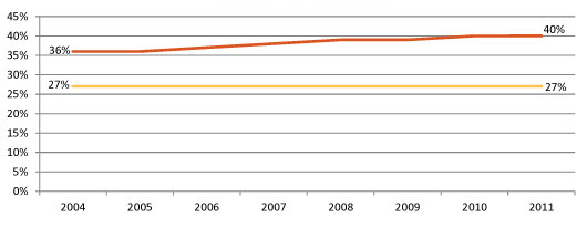 Proportion of Children Ages 0-4 Who Are Maltreated in Comparison to Child Population