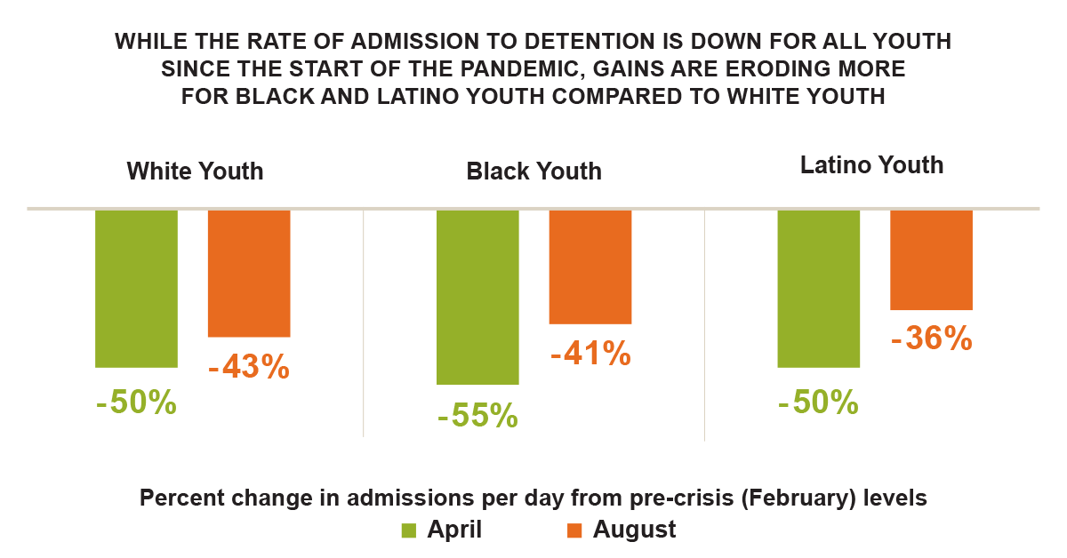 Change in juvenile detention admission rates by race from February 2020 to August 2020