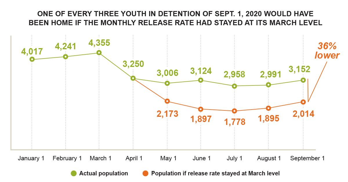 Comparison of actual juvenile detention population versus consistent March release rate (2020)