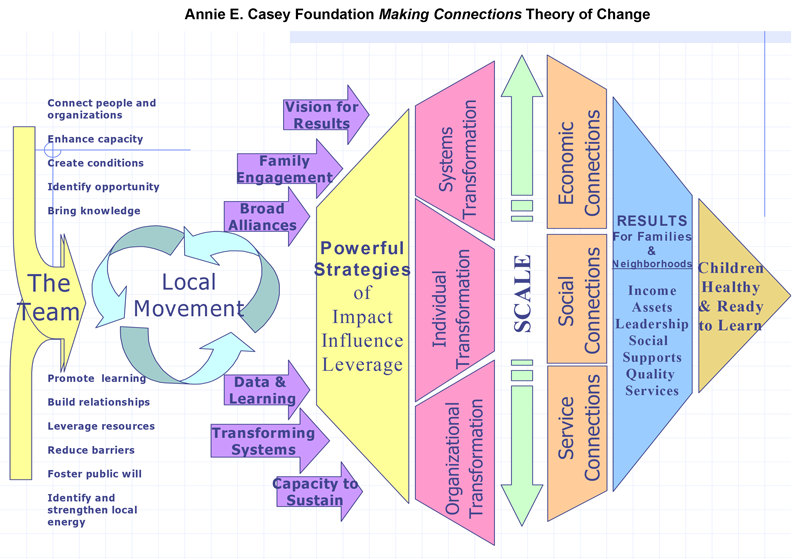Annie E. Casey Foundation Making Connections Theory of Change
