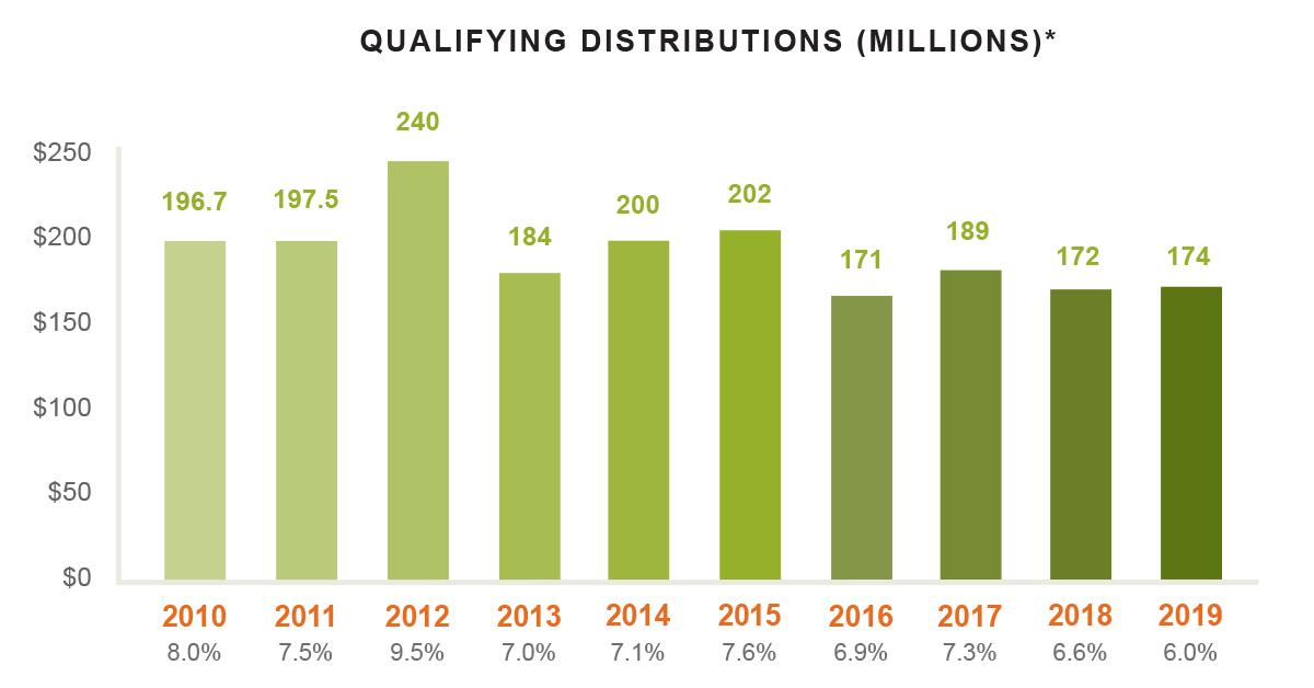 Casey Foundation Qualifying Distributions