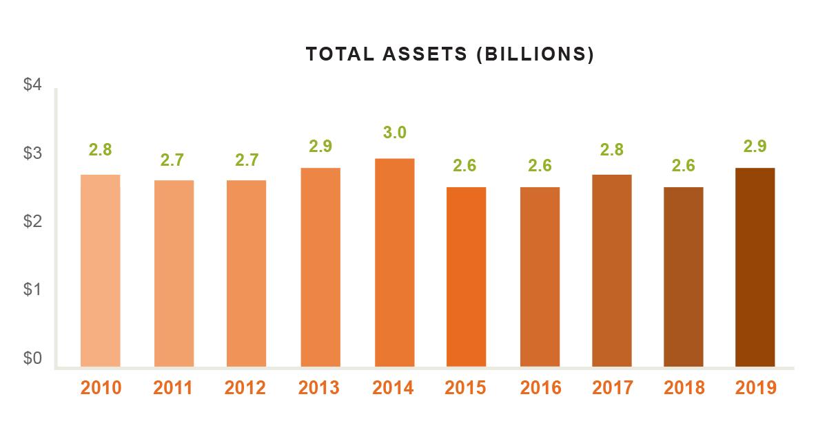 Casey Foundation Total Assets