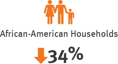 African American Household