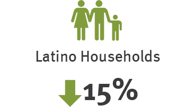 Latino Household