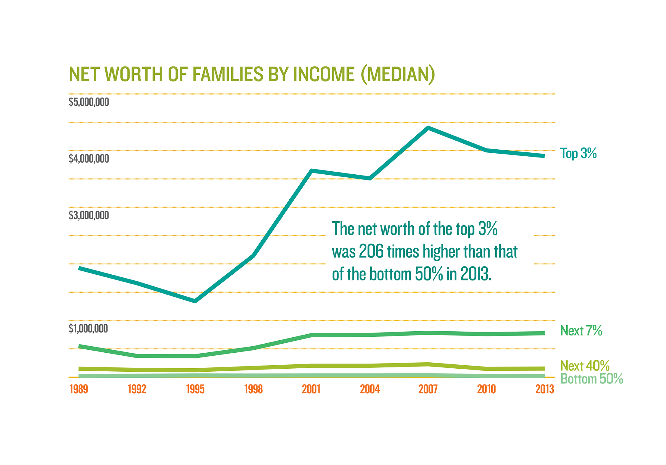 Net Worth By Income
