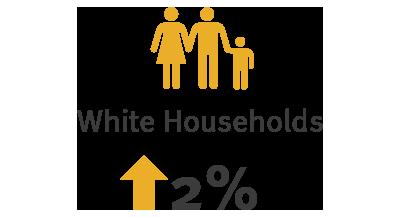 White Household